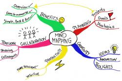 a sample of a mind map
