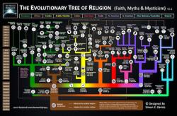 family tree of the world religions